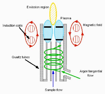 Nanoparticle Manufacturing Diamond Manufacturing Diamond Surface ...